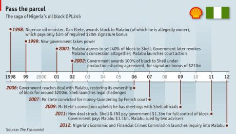 A - Z of the fraudulent Malabu oil deal