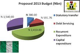 Nigerian Budget 2013