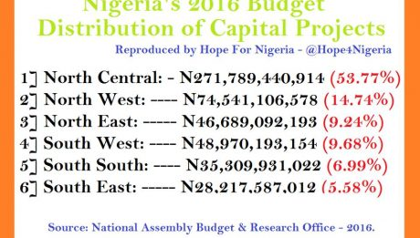 Nigeria 2016 Capital Project Allocation