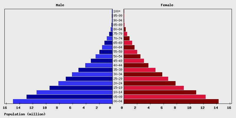 chart_age_nigeria