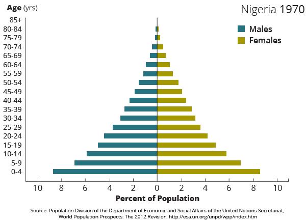 dd-nigeria-pyramids-01