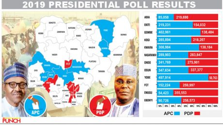 Election Results: Buhari wins seven states, Atiku four, PDP rejects results